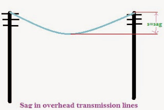sag and tension calculation overhead transmission line pdf