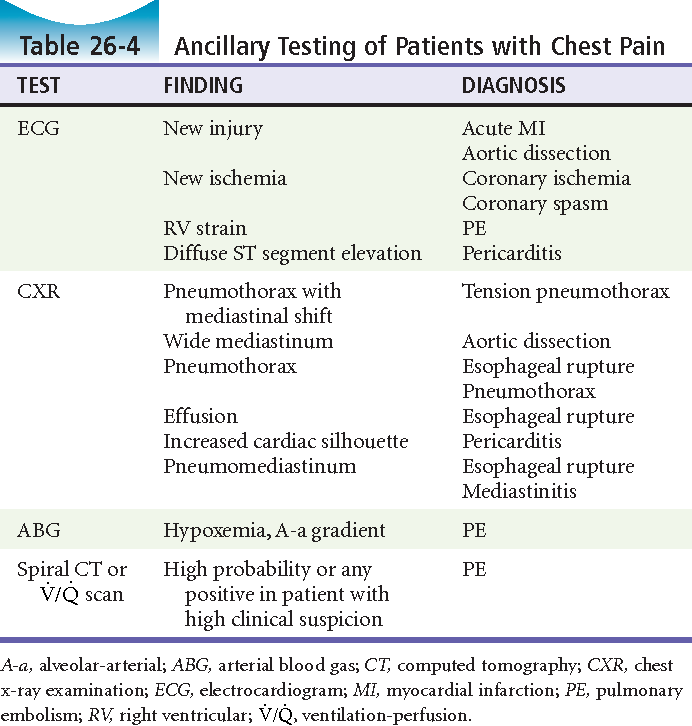 non sternal chest pain differential diagnosis pdf
