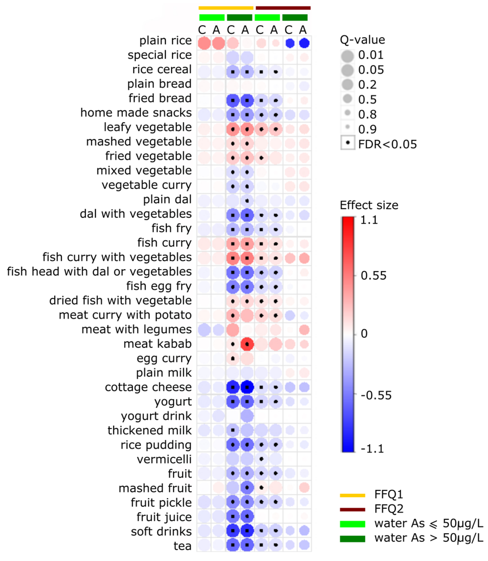 harvard food frequency questionnaire pdf