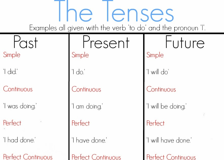 past present future tense words list pdf
