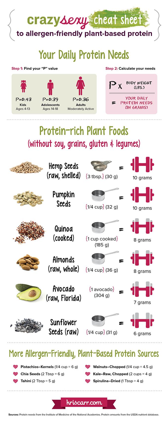 protein content in foods pdf
